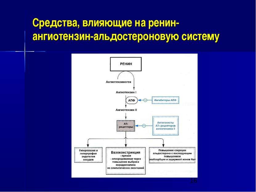 Средства, влияющие на ренин-ангиотензин-альдостероновую систему