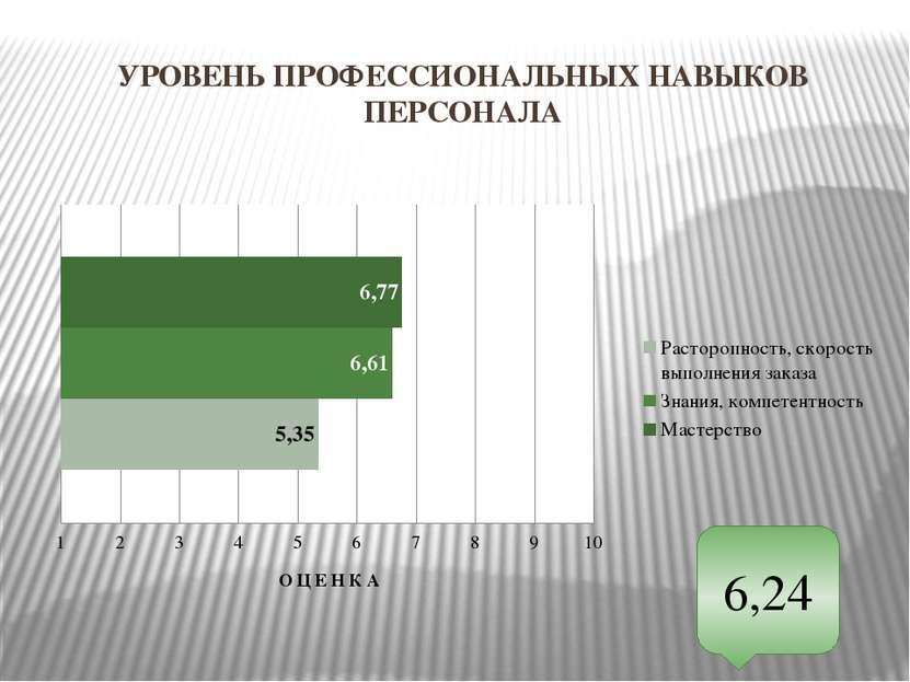 УРОВЕНЬ ПРОФЕССИОНАЛЬНЫХ НАВЫКОВ ПЕРСОНАЛА 6,24