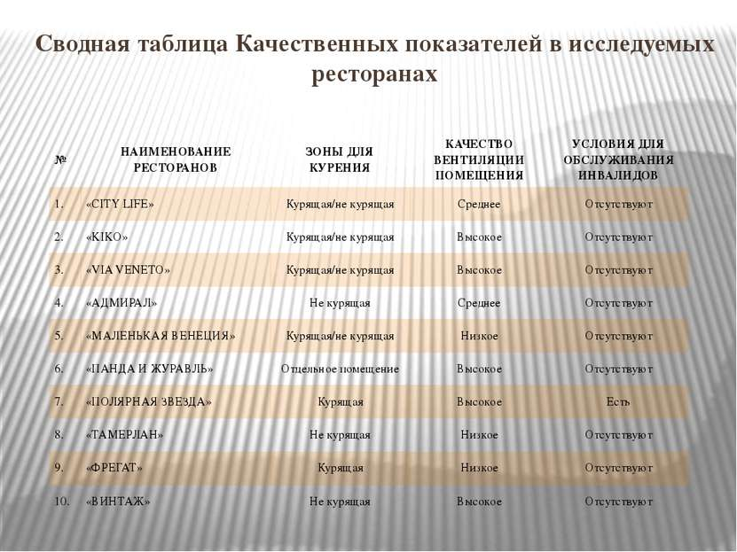 Сводная таблица Качественных показателей в исследуемых ресторанах № НАИМЕНОВА...
