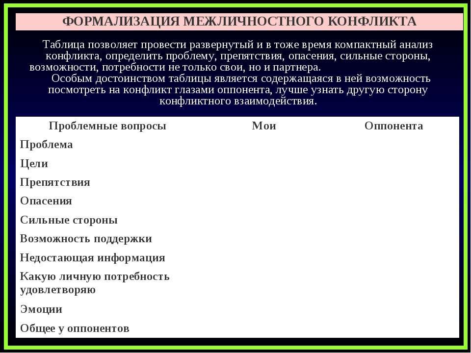 ФОРМАЛИЗАЦИЯ МЕЖЛИЧНОСТНОГО КОНФЛИКТА Таблица позволяет провести развернутый ...