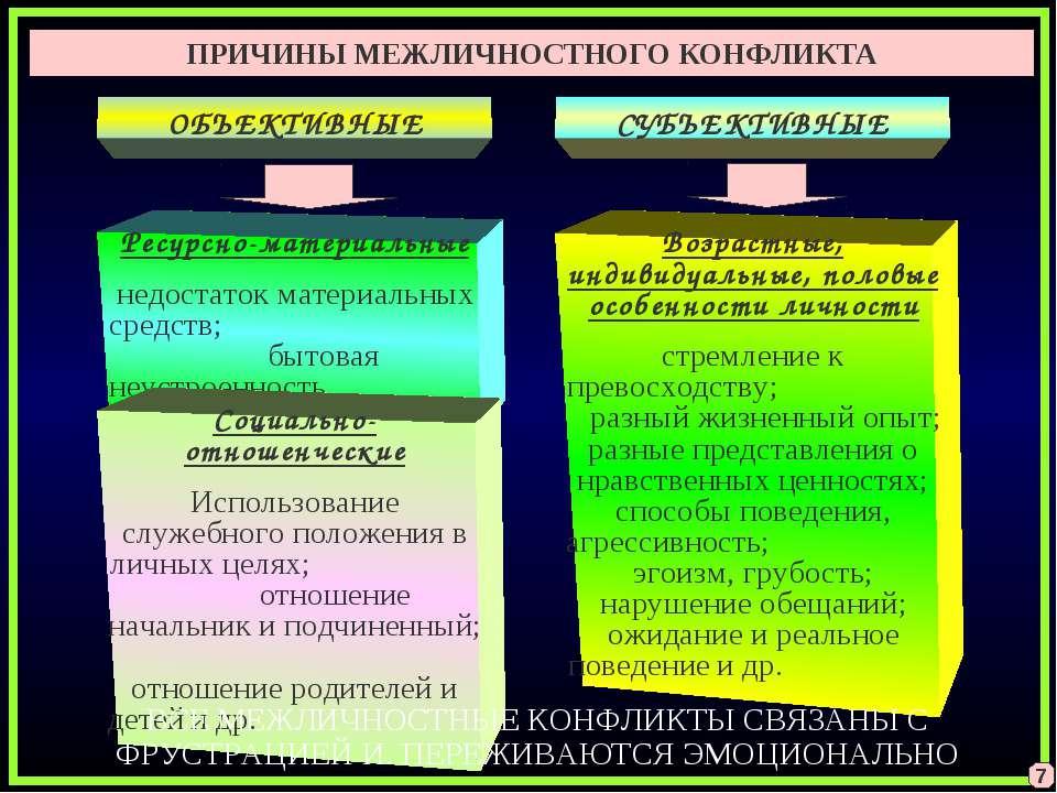 ОБЪЕКТИВНЫЕ Ресурсно-материальные недостаток материальных средств; бытовая не...