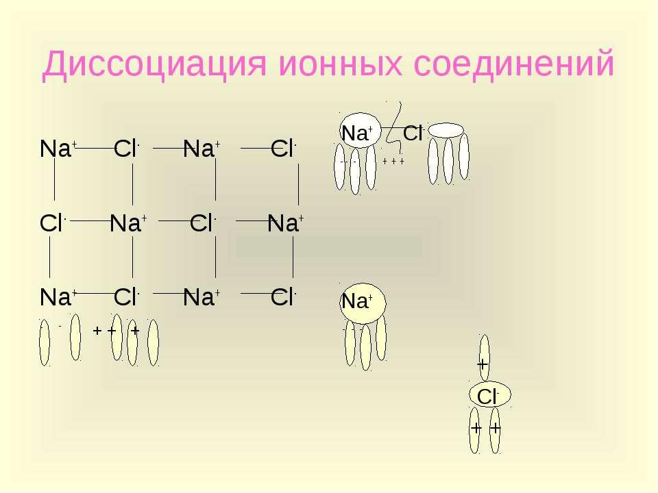 Диссоциация ионных соединений Na+ Cl- Na+ Cl- Cl- Na+ Cl- Na+ Na+ Cl- Na+ Cl-...
