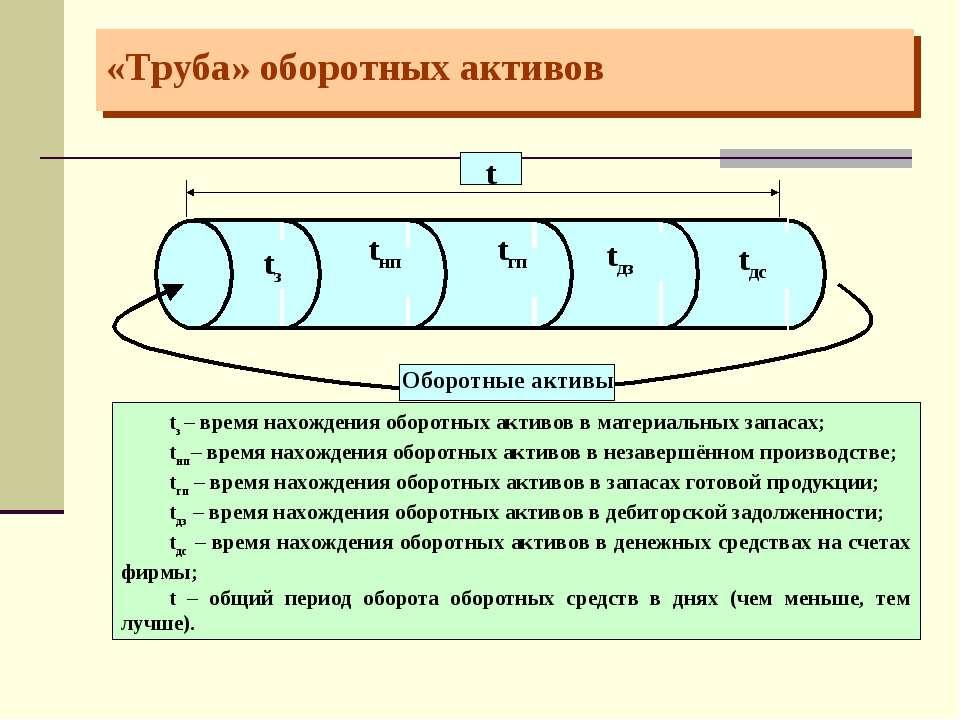 «Труба» оборотных активов tз – время нахождения оборотных активов в материаль...
