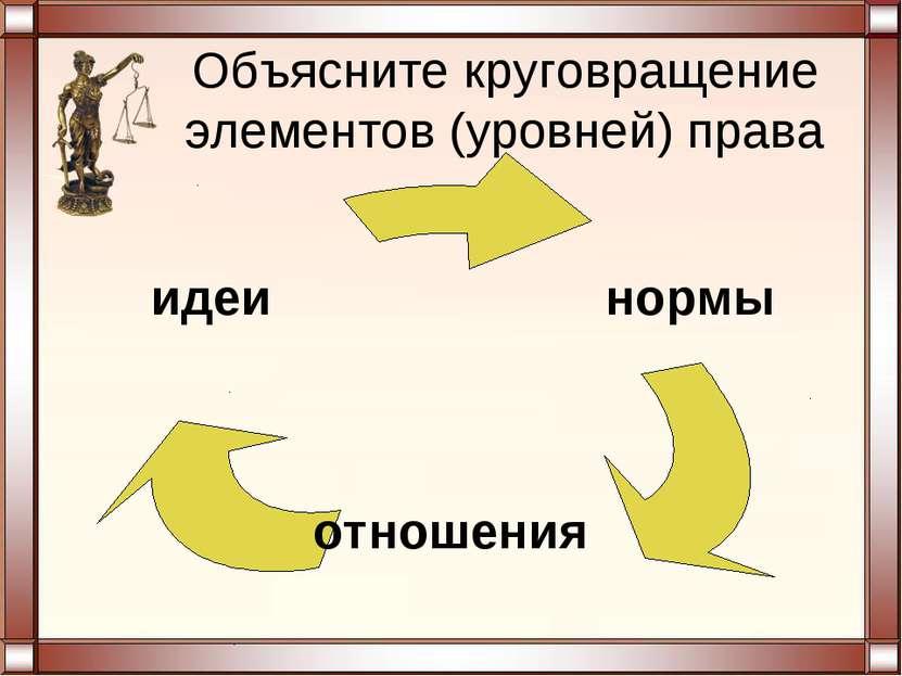 Объясните круговращение элементов (уровней) права