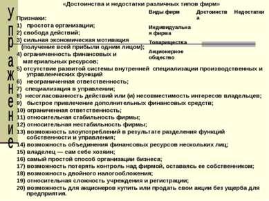 «Достоинства и недостатки различных типов фирм» Признаки: 1) простота организ...