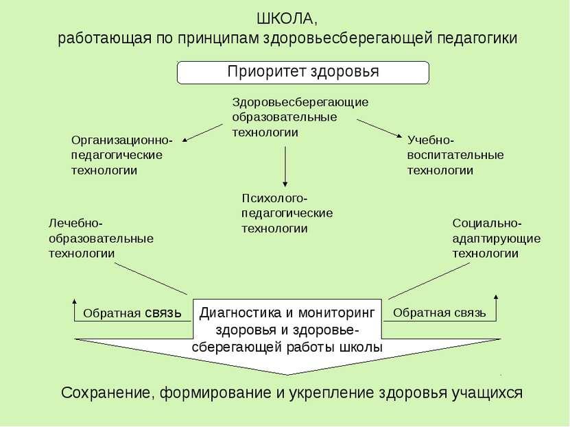 Приоритет здоровья ШКОЛА, работающая по принципам здоровьесберегающей педагог...