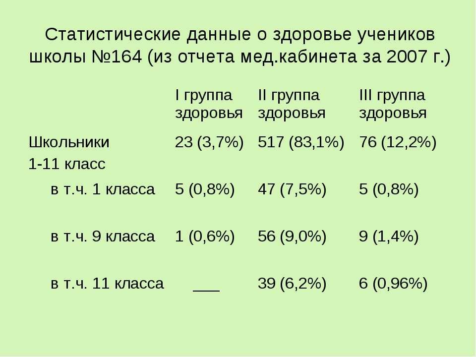 Статистические данные о здоровье учеников школы №164 (из отчета мед.кабинета ...