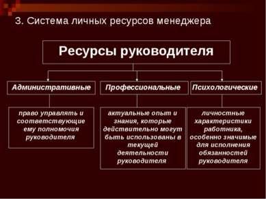 3. Система личных ресурсов менеджера Ресурсы руководителя Административные Пс...