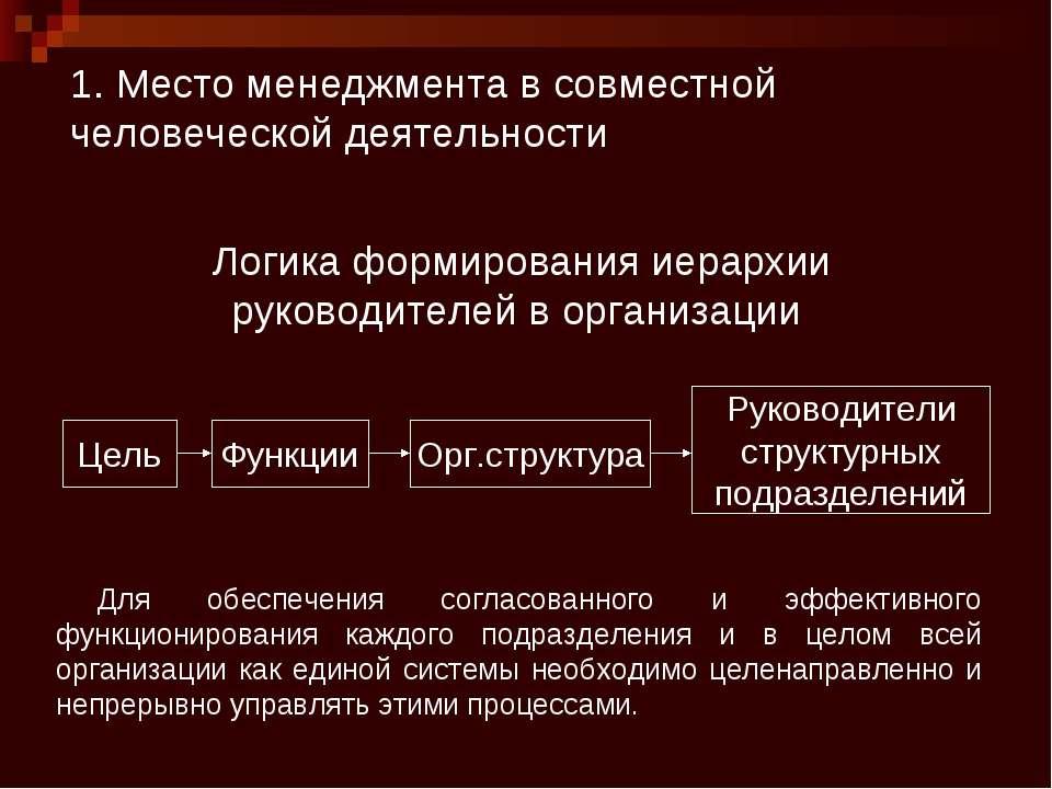 1. Место менеджмента в совместной человеческой деятельности Цель Функции Орг....