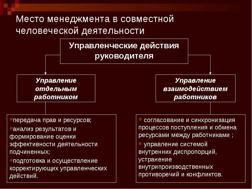 Место менеджмента в совместной человеческой деятельности Управленческие дейст...