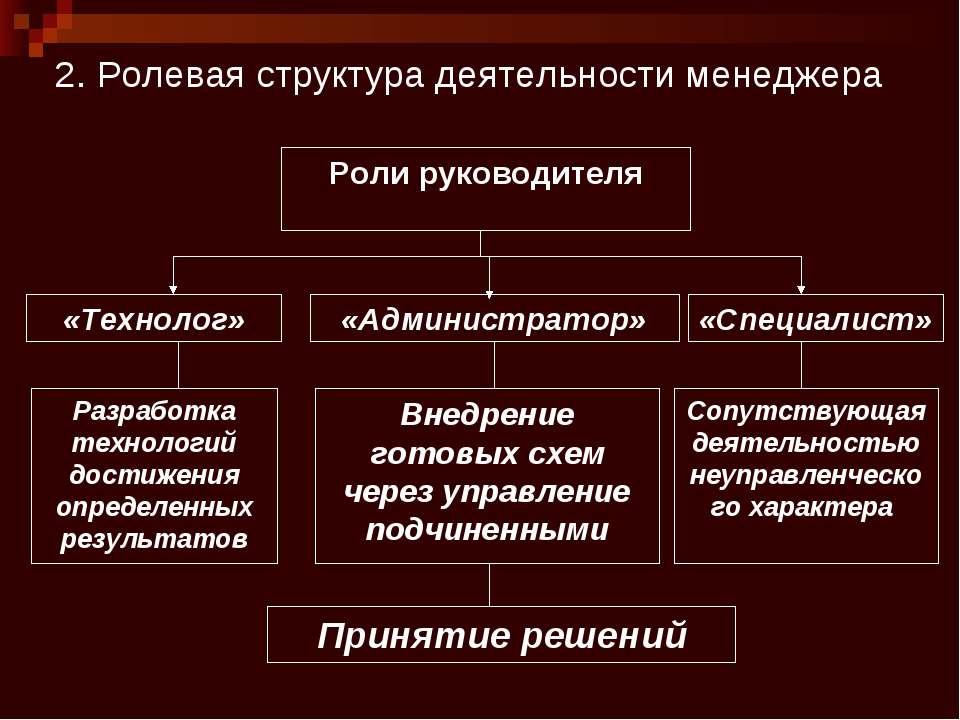 2. Ролевая структура деятельности менеджера Роли руководителя «Технолог» «Спе...