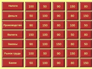 100 Деньги Производство Валюта Законы Рынок труда Банки Налоги 50 90 150 80 5...