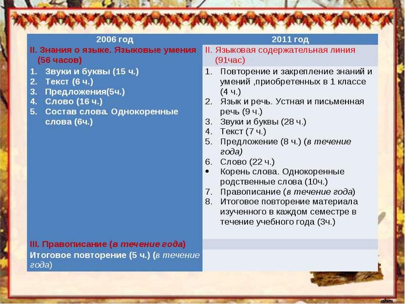 2006 год 2011 год ІІ. Знания о языке. Языковые умения (56 часов) ІІ. Языковая...