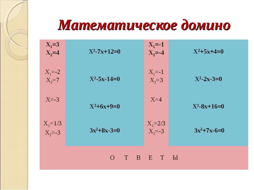Математическое домино Х1=3 Х2=4 Х2-7х+12=0 Х1=-1 Х2=-4 Х2+5х+4=0 Х1=-2 Х2=7 Х...