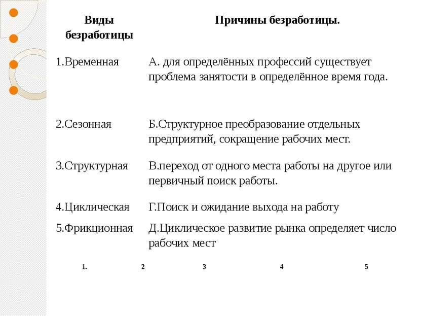 Виды безработицы Причины безработицы. 1.Временная А. для определённых...