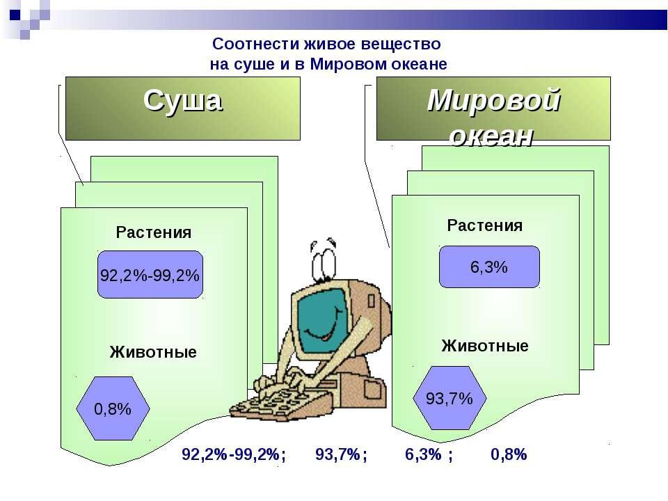 Растения Животные Растения Животные Суша Мировой океан 92,2%-99,2% 6,3% 93,7%...