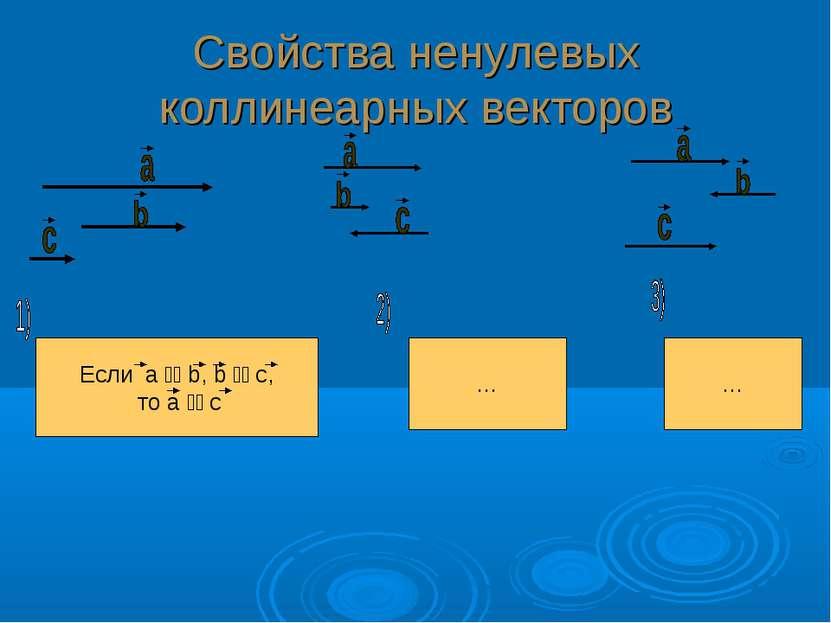 Свойства ненулевых коллинеарных векторов Если а b, b с, то а с … …