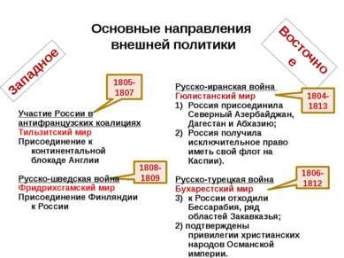 Основные направления внешней политики Западное Восточное 1805-1807 1804-1813 ...
