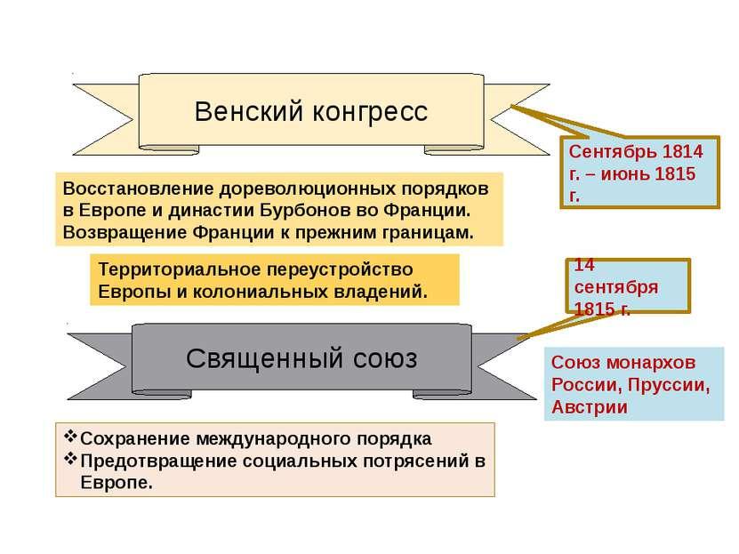 Венский конгресс Восстановление дореволюционных порядков в Европе и династии ...