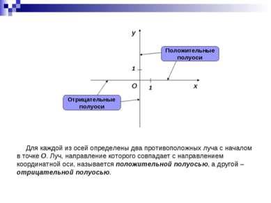 Для каждой из осей определены два противоположных луча с началом в точке O. Л...