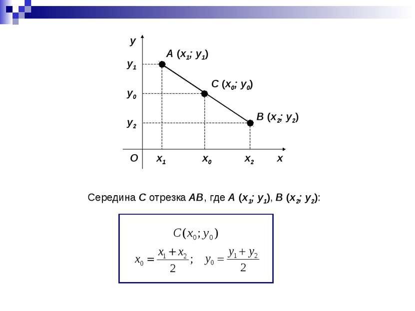 x y O A (x1; y1) B (x2; y2) C (x0; y0) x1 x2 y1 y2 Середина C отрезка AB, где...