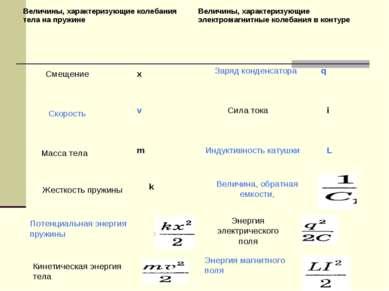 Заряд конденсатора q Смещение х Скорость v Сила тока i Масса тела m Индуктивн...