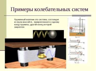 Примеры колебательных систем Пружинный маятник-это система, состоящая из груз...