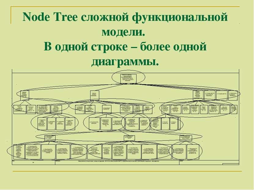 Node Tree сложной функциональной модели. В одной строке – более одной диаграммы.