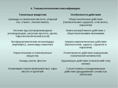 4. Токсикологическая классификация: Токсичные вещества Особенности действия Ц...