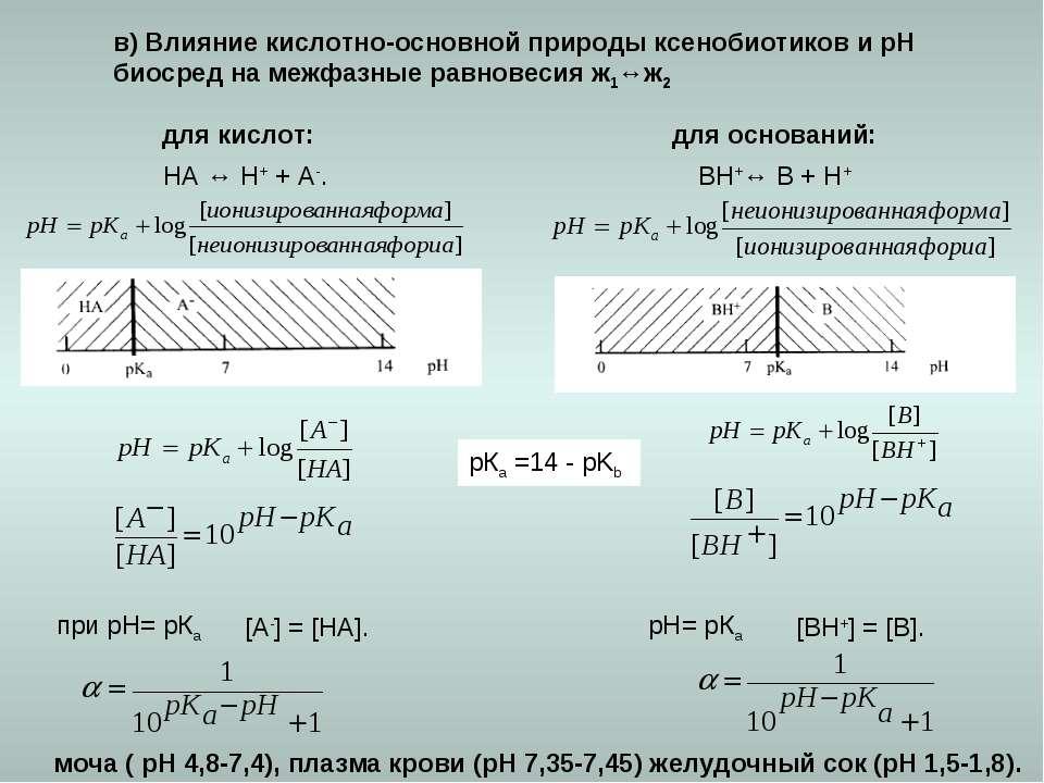 в) Влияние кислотно-основной природы ксенобиотиков и рН биосред на межфазные ...