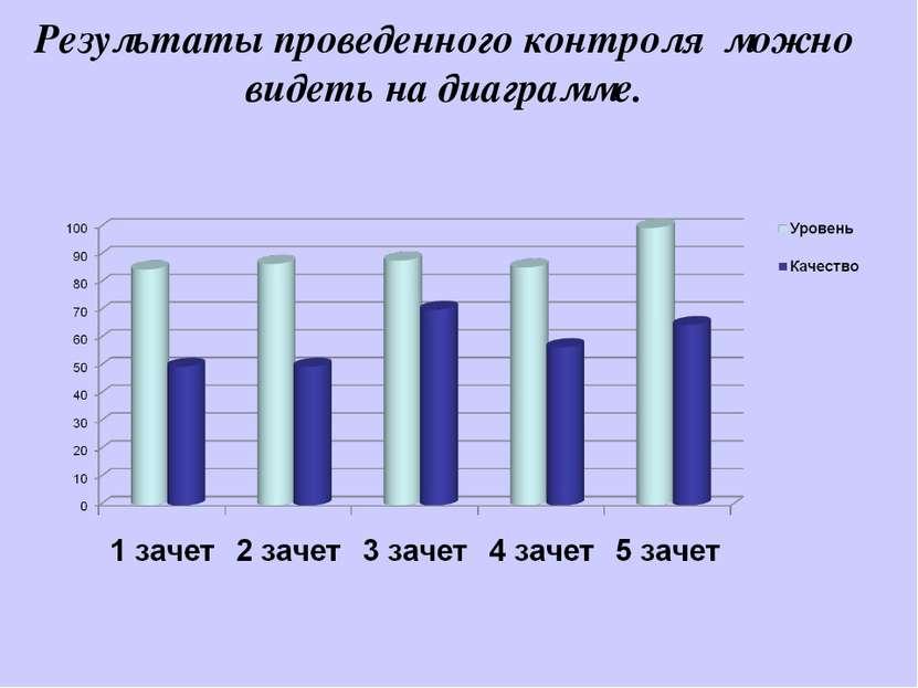 Результаты проведенного контроля можно видеть на диаграмме.