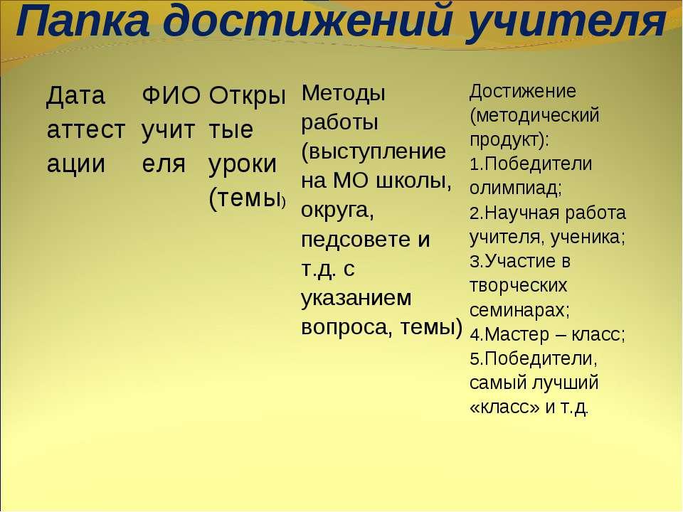 Папка достижений учителя Дата аттестации ФИО учителя Открытые уроки (темы) Ме...