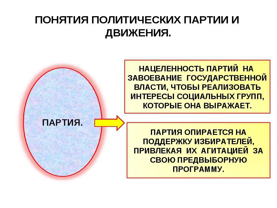ПОНЯТИЯ ПОЛИТИЧЕСКИХ ПАРТИИ И ДВИЖЕНИЯ.