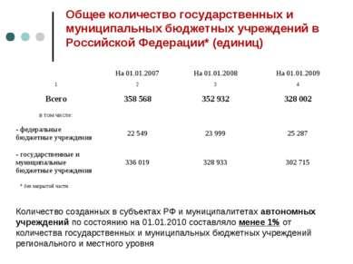 * * Общее количество государственных и муниципальных бюджетных учреждений в Р...