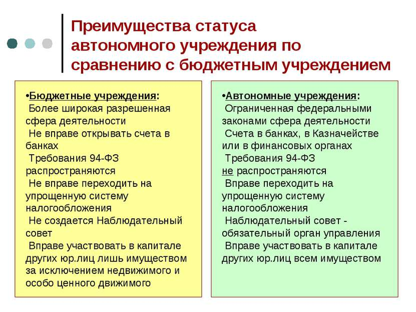 Преимущества статуса автономного учреждения по сравнению с бюджетным учрежден...