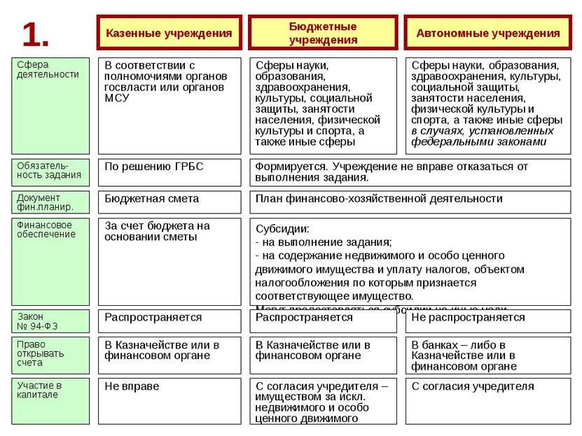 1. Казенные учреждения В соответствии с полномочиями органов госвласти или ор...