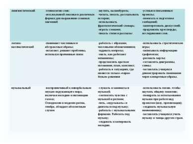 лингвистический -этимология слов; -исп.языковой лексики в различных формах дл...