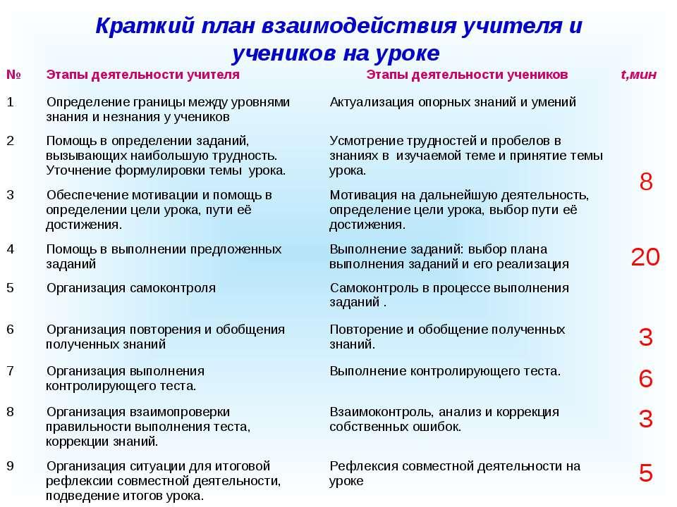 Краткий план взаимодействия учителя и учеников на уроке № Этапы деятельности ...