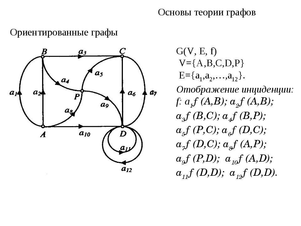 Основы теории графов Ориентированные графы G(V, Е, f) V={A,В,С,D,Р} E={a1,a2,...