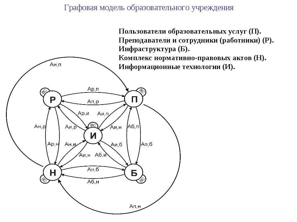 Графовая модель образовательного учреждения Пользователи образовательных услу...