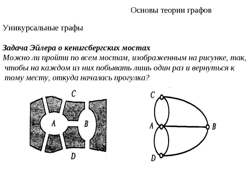 Основы теории графов Уникурсальные графы Задача Эйлера о кенигсбергских моста...