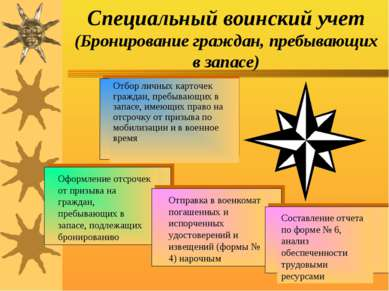 Специальный воинский учет (Бронирование граждан, пребывающих в запасе)