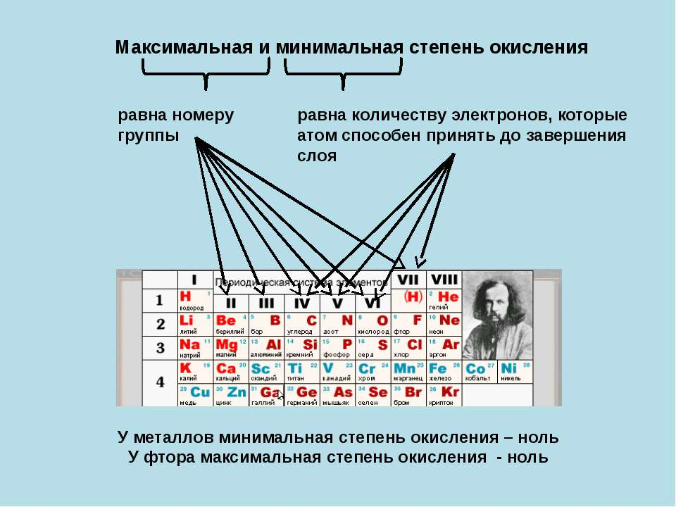 Максимальная и минимальная степень окисления равна номеру группы равна количе...