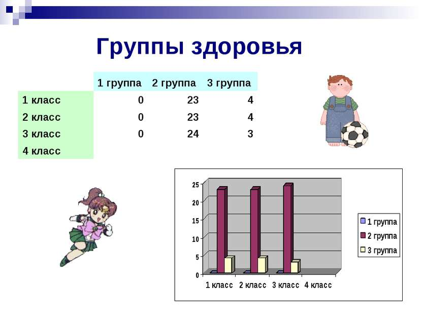 Группы здоровья  1 группа 2 группа 3 группа 1 класс 0 23 4 2 класс 0 23 4 3 ...