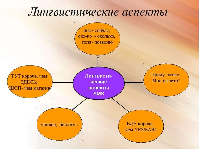 Лингвистические аспекты Лингвисти-ческие аспекты SMS Словообразова - тельные ...