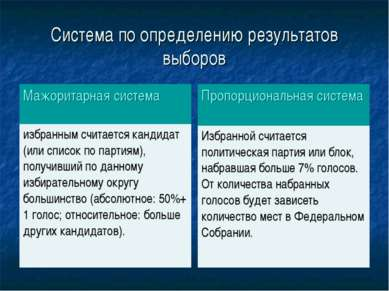 Система по определению результатов выборов