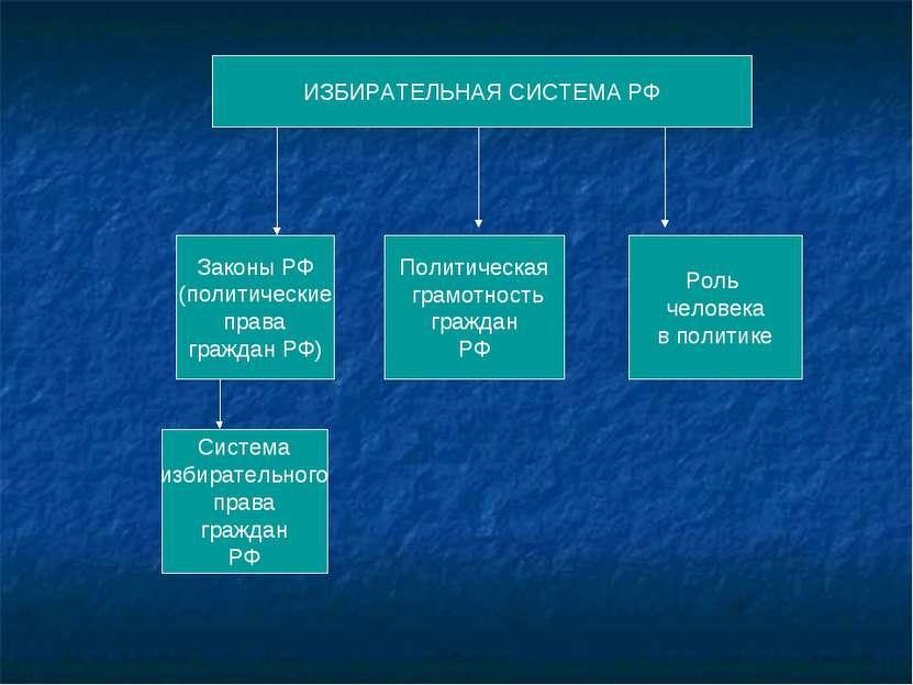 ИЗБИРАТЕЛЬНАЯ СИСТЕМА РФ Законы РФ (политические права граждан РФ) Система из...