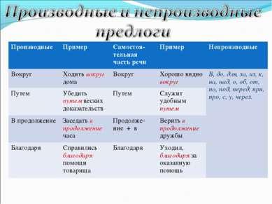 Производные Пример Самостоя-тельная часть речи Пример Непроизводные Вокруг Хо...