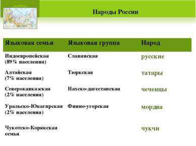 Народы России Языковая семья Языковая группа Народ Индоевропейская (89% насел...