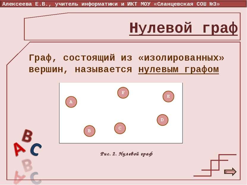 Нулевой граф Граф, состоящий из «изолированных» вершин, называется нулевым гр...